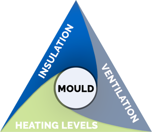 triangle-of-mould-insulation