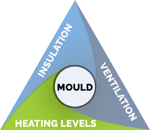 triangle-of-mould-heating