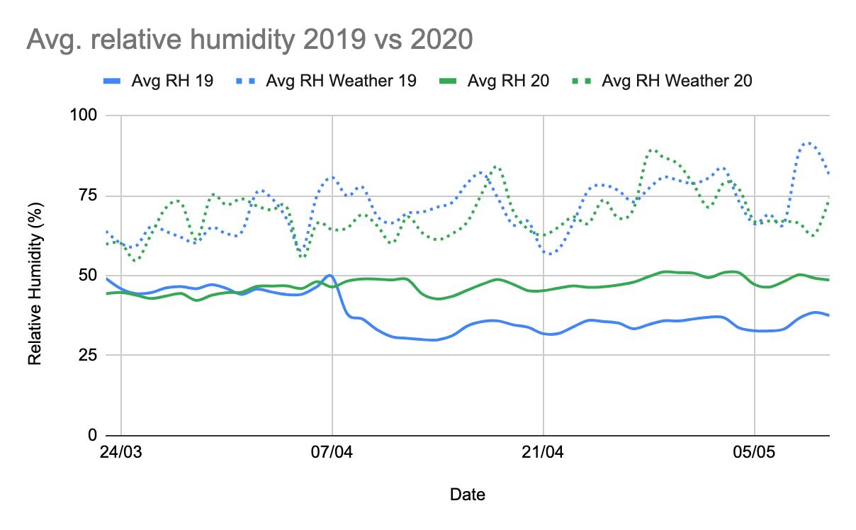 Avg.  relative humidity 2019 vs 2020