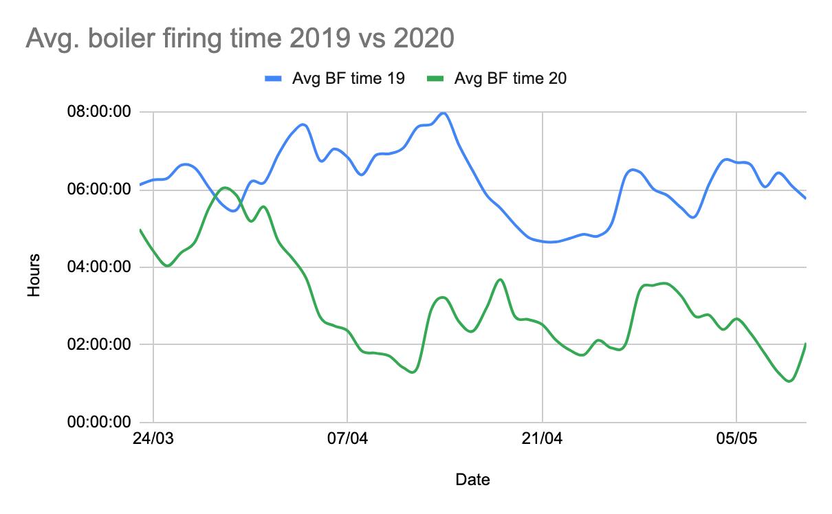 Avg. boiler firing time 2019 vs 2020