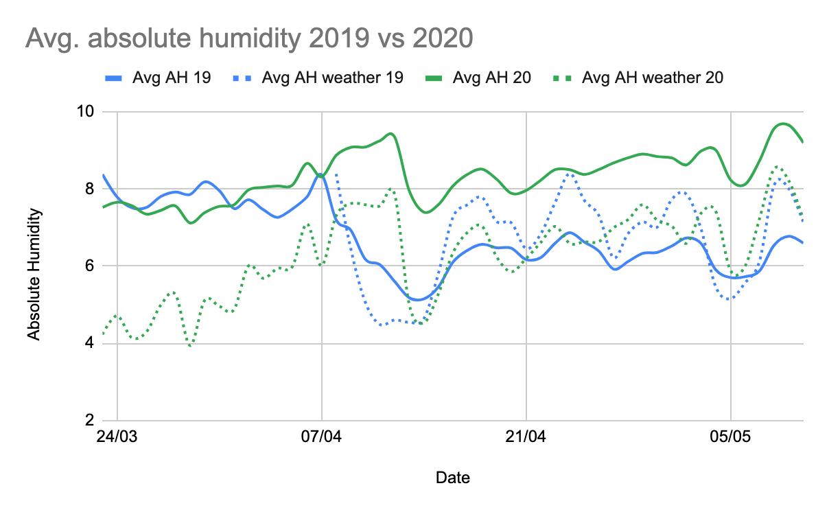 Avg. absolute humidity 2019 vs 2020